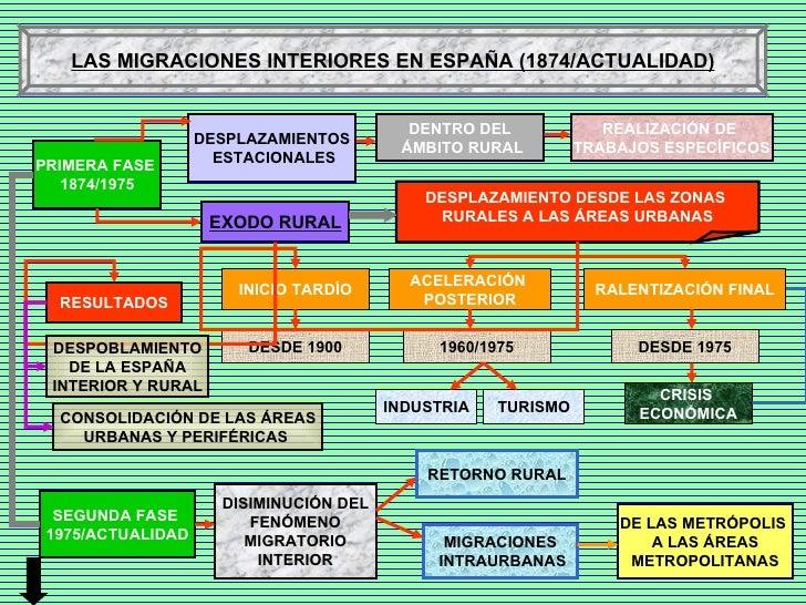 PRIMERA FASE  1874/1975 LAS MIGRACIONES INTERIORES EN ESPAÑA (1874/ACTUALIDAD) DESPLAZAMIENTOS ESTACIONALES EXODO RURAL DE...