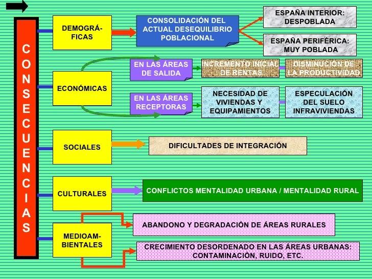C O N S E C U E N C I A S DEMOGRÁ- FICAS ECONÓMICAS SOCIALES CULTURALES MEDIOAM- BIENTALES CONSOLIDACIÓN DEL  ACTUAL DESEQ...