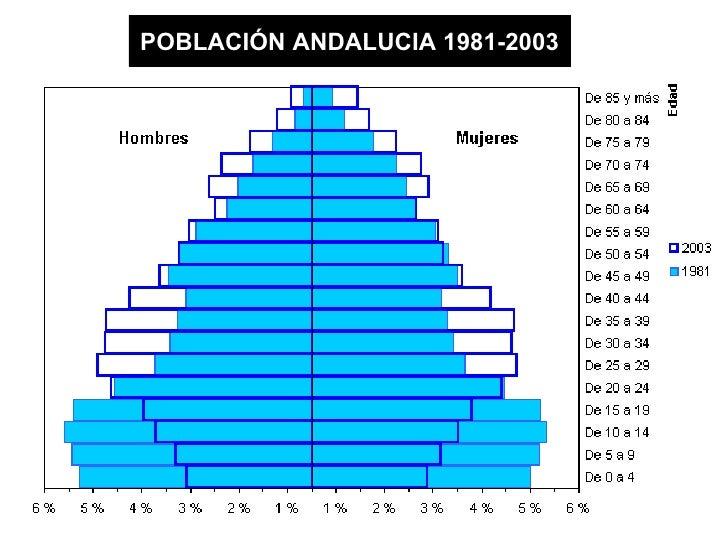 POBLACIÓN ANDALUCIA 1981-2003