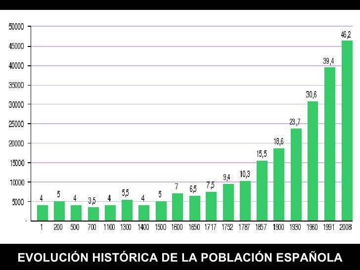 EVOLUCIÓN HISTÓRICA DE LA POBLACIÓN ESPAÑOLA