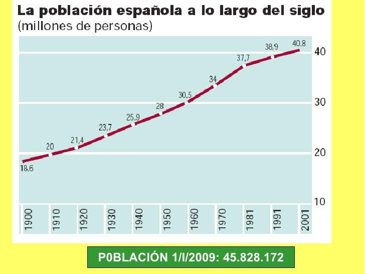 P0BLACIÓN 1/I/2009: 45.828.172