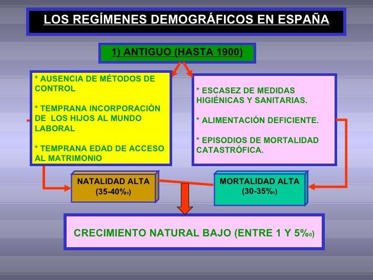 LOS REGÍMENES DEMOGRÁFICOS EN ESPAÑA 1) ANTIGUO (HASTA 1900) NATALIDAD ALTA (35-40% 0 ) CRECIMIENTO NATURAL BAJO (ENTRE 1 ...