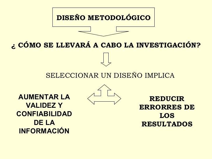 DISEÑO METODOLÓGICO ¿ CÓMO SE LLEVARÁ A CABO LA INVESTIGACIÓN? SELECCIONAR UN DISEÑO IMPLICA AUMENTAR LA VALIDEZ Y CONFIAB...