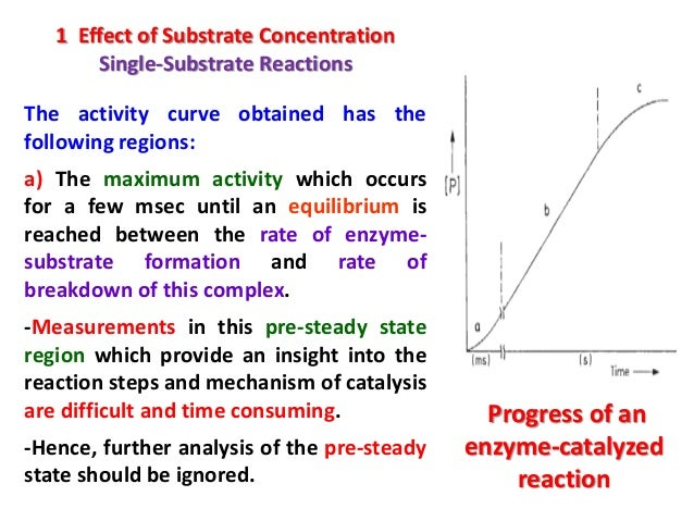 an experiment the influence of concentration of the substrate hydrogen on the enzyme catalase Effect of substrate concentration on the activity of catalase effect of substrate concentration  experiment the substrate was the hydrogen  enzyme + substrate.