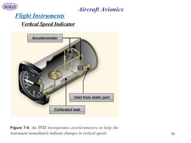9 fighter aircraft avionics-part ii