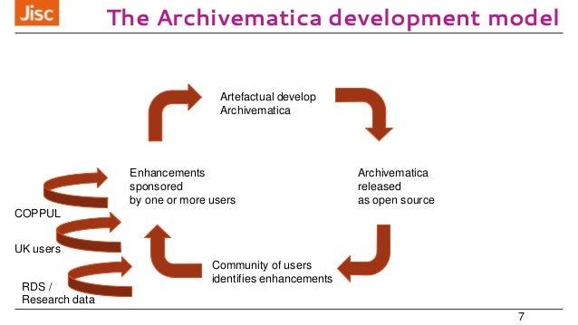 The Archivematica development model 7 Artefactual develop Archivematica Archivematica released as open source Community of...