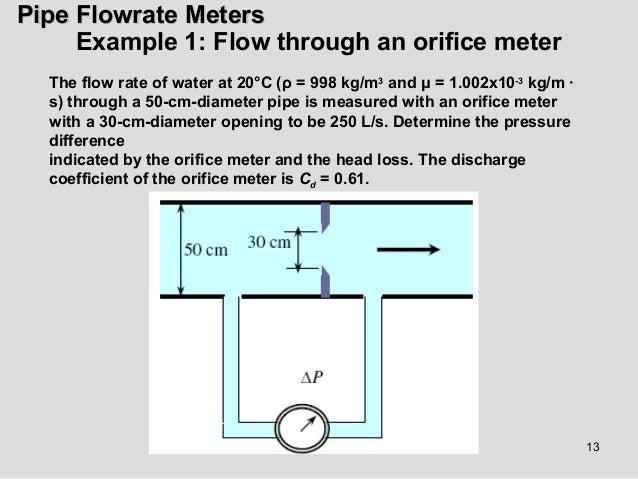flow meter types