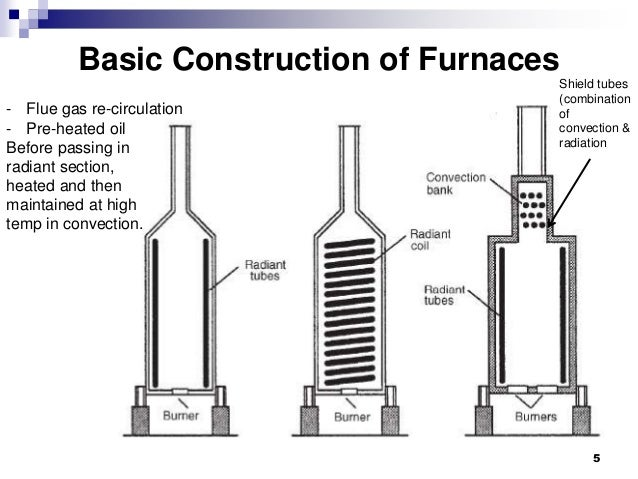 Glass Furnace Design Construction And Operation Pdf