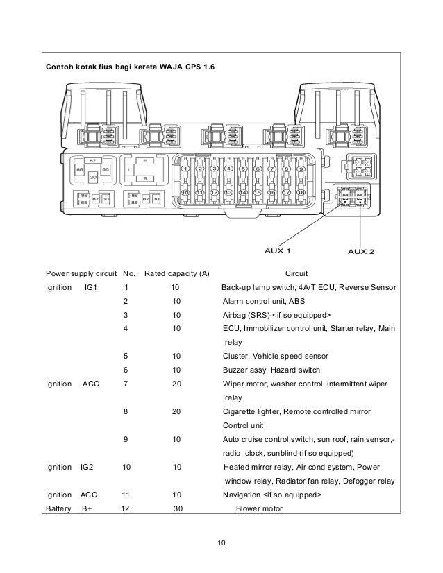 Prime Perodua Kancil Fuse Box Wiring Diagram Tutorial Wiring Database Gramgelartorg