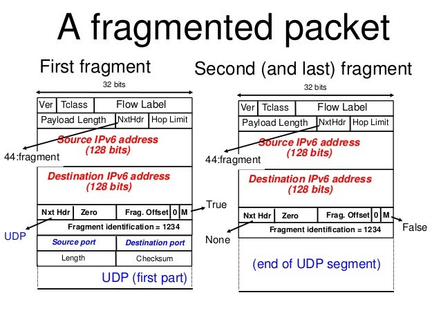 A fragmented packet  First fragment Second (and last) fragment  32 bits  Ver Tclass Flow Label  NxtHdr Hop Limit  Payload ...