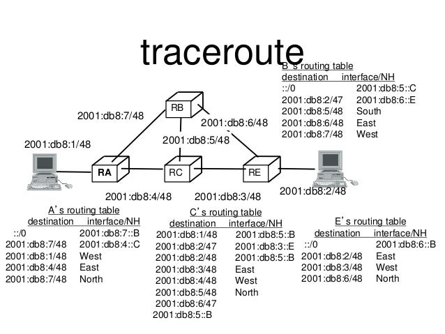traceroute  2001:db8:7/48  A's routing table  destination interface/NH  ::/0 2001:db8:7::B  2001:db8:7/48 2001:db8:4::C  2...
