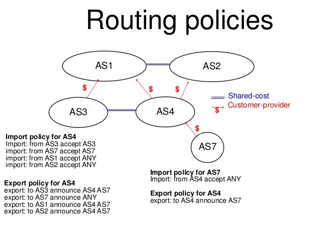 Routing policies  AS1 AS2  AS3 AS4  $  AS7  Customer-provider  $ $ $  $  Shared-cost  Import policy for AS4  Import: from ...