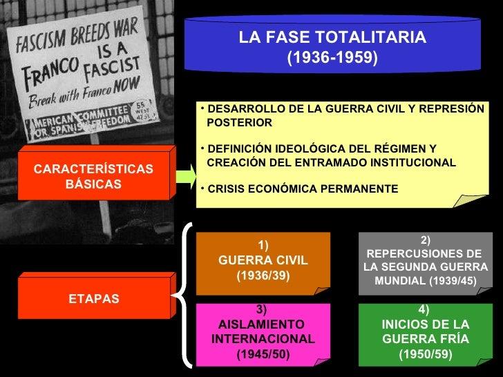 LA FASE TOTALITARIA (1936-1959) CARACTERÍSTICAS BÁSICAS ETAPAS <ul><li>DESARROLLO DE LA GUERRA CIVIL Y REPRESIÓN </li></ul...