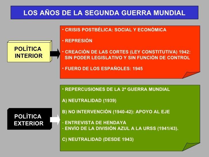 LOS AÑOS DE LA SEGUNDA GUERRA MUNDIAL POLÍTICA  INTERIOR POLÍTICA  EXTERIOR <ul><li>CRISIS POSTBÉLICA: SOCIAL Y ECONÓMICA ...