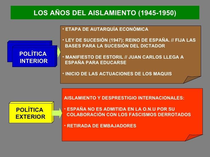 LOS AÑOS DEL AISLAMIENTO (1945-1950) POLÍTICA  INTERIOR POLÍTICA  EXTERIOR <ul><li>ETAPA DE AUTARQUÍA ECONÓMICA </li></ul>...