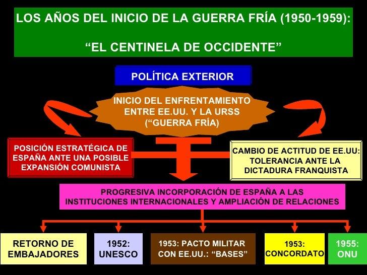 """LOS AÑOS DEL INICIO DE LA GUERRA FRÍA (1950-1959): """" EL CENTINELA DE OCCIDENTE"""" POLÍTICA EXTERIOR INICIO DEL ENFRENTAMIENT..."""