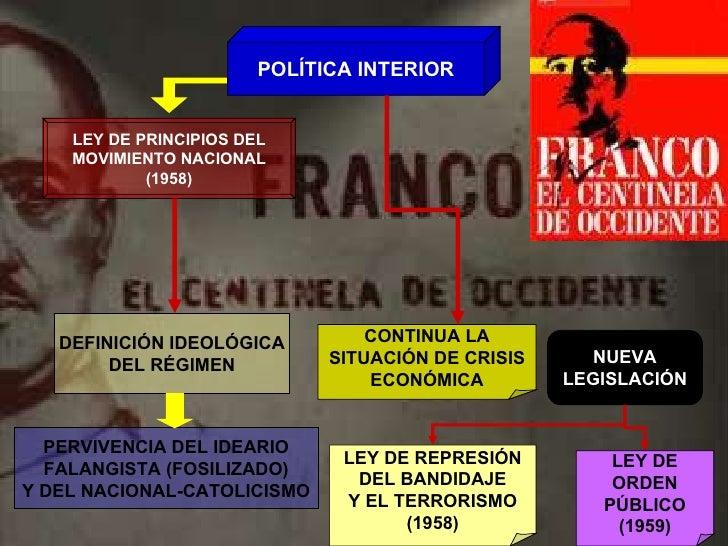POLÍTICA INTERIOR LEY DE PRINCIPIOS DEL MOVIMIENTO NACIONAL (1958) DEFINICIÓN IDEOLÓGICA DEL RÉGIMEN PERVIVENCIA DEL IDEAR...