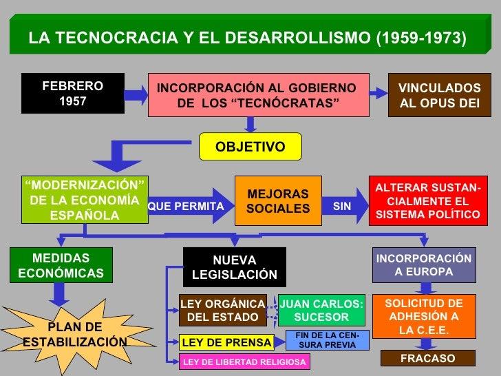 """LA TECNOCRACIA Y EL DESARROLLISMO (1959-1973) FEBRERO 1957 INCORPORACIÓN AL GOBIERNO  DE  LOS """"TECNÓCRATAS"""" VINCULADOS AL ..."""