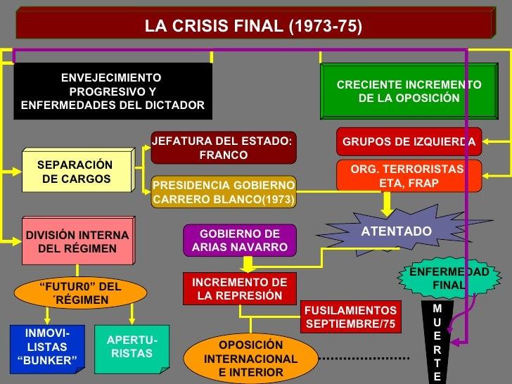 LA CRISIS FINAL (1973-75) ENVEJECIMIENTO  PROGRESIVO Y ENFERMEDADES DEL DICTADOR CRECIENTE INCREMENTO DE LA OPOSICIÓN SEPA...