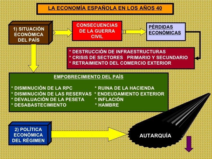 LA ECONOMÍA ESPAÑOLA EN LOS AÑOS 40 1) SITUACIÓN ECONÓMICA DEL PAÍS CONSECUENCIAS DE LA GUERRA CIVIL PÉRDIDAS ECONÓMICAS E...