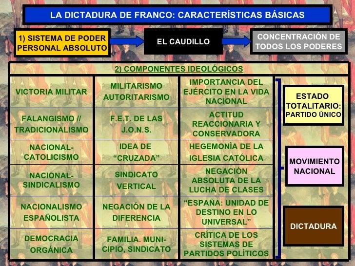 LA DICTADURA DE FRANCO: CARACTERÍSTICAS BÁSICAS ESTADO  TOTALITARIO: PARTIDO ÚNICO MOVIMIENTO NACIONAL DICTADURA 1) SISTEM...