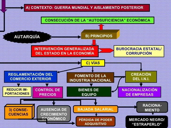 A) CONTEXTO: GUERRA MUNDIAL Y AISLAMIENTO POSTERIOR B) PRINCIPIOS INTERVENCIÓN GENERALIZADA  DEL ESTADO EN LA ECONOMÍA BUR...