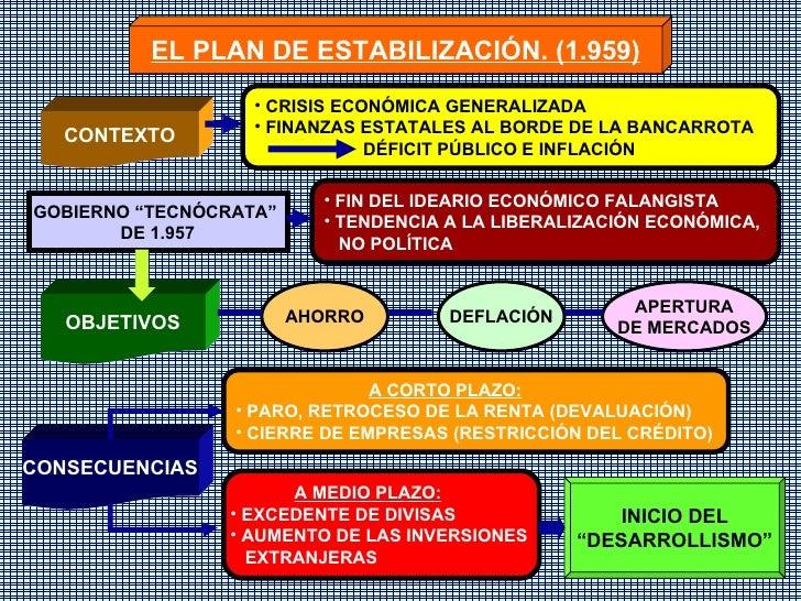 EL PLAN DE ESTABILIZACIÓN. (1.959) CONTEXTO OBJETIVOS CONSECUENCIAS <ul><li>CRISIS ECONÓMICA GENERALIZADA </li></ul><ul><l...