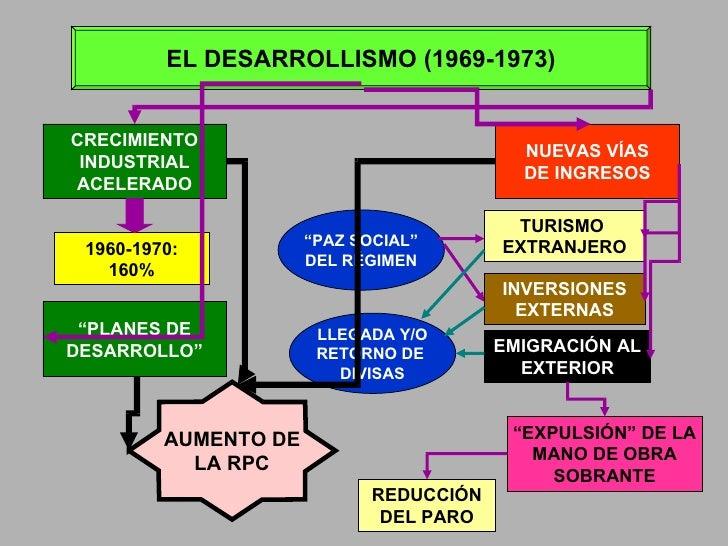 EL DESARROLLISMO (1969-1973) CRECIMIENTO INDUSTRIAL ACELERADO 1960-1970: 160% AUMENTO DE LA RPC NUEVAS VÍAS DE INGRESOS TU...