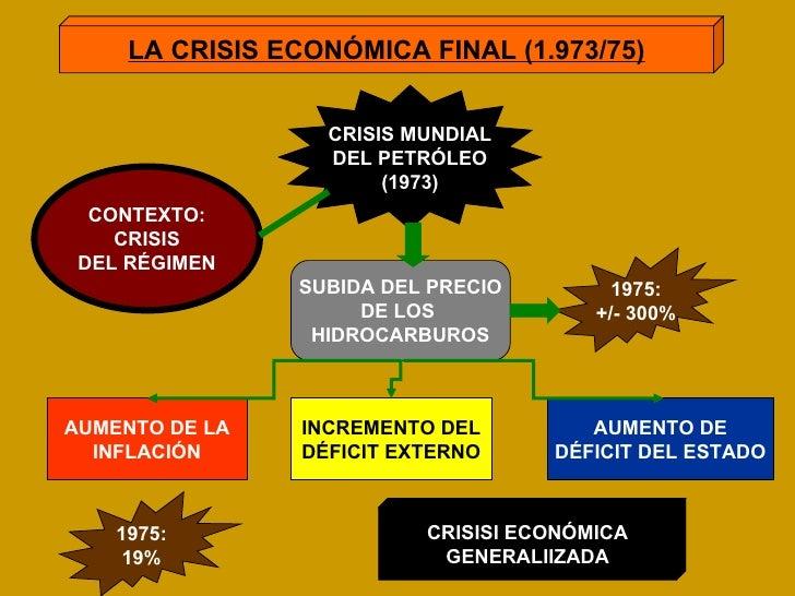 LA CRISIS ECONÓMICA FINAL (1.973/75) CRISIS MUNDIAL DEL PETRÓLEO (1973) SUBIDA DEL PRECIO DE LOS  HIDROCARBUROS AUMENTO DE...