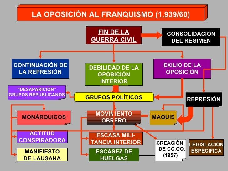 LA OPOSICIÓN AL FRANQUISMO (1.939/60) FIN DE LA GUERRA CIVIL CONTINUACIÓN DE LA REPRESIÓN EXILIO DE LA OPOSICIÓN DEBILIDAD...
