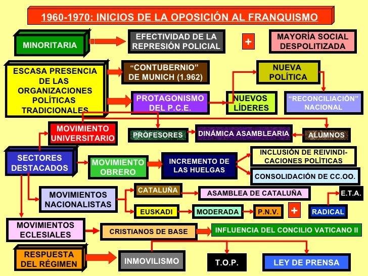1960-1970: INICIOS DE LA OPOSICIÓN AL FRANQUISMO MINORITARIA ESCASA PRESENCIA DE LAS  ORGANIZACIONES POLÍTICAS  TRADICIONA...