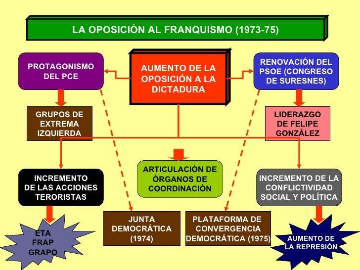 LA OPOSICIÓN AL FRANQUISMO (1973-75) AUMENTO DE LA OPOSICIÓN A LA DICTADURA ARTICULACIÓN DE ÓRGANOS DE COORDINACIÓN INCREM...