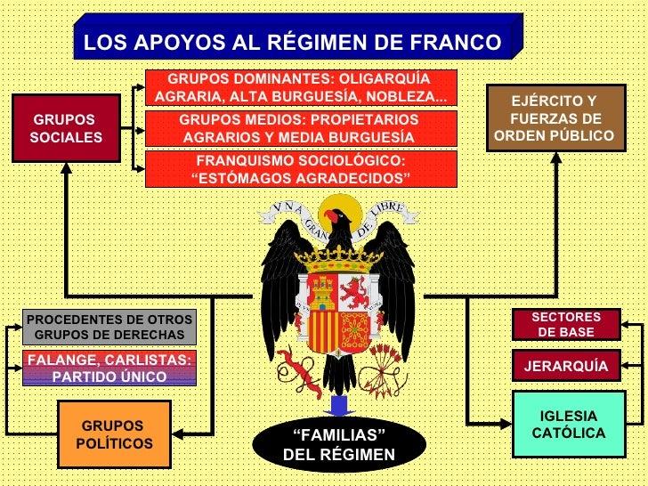 LOS APOYOS AL RÉGIMEN DE FRANCO GRUPOS  SOCIALES GRUPOS  POLÍTICOS EJÉRCITO Y  FUERZAS DE ORDEN PÚBLICO  IGLESIA CATÓLICA ...