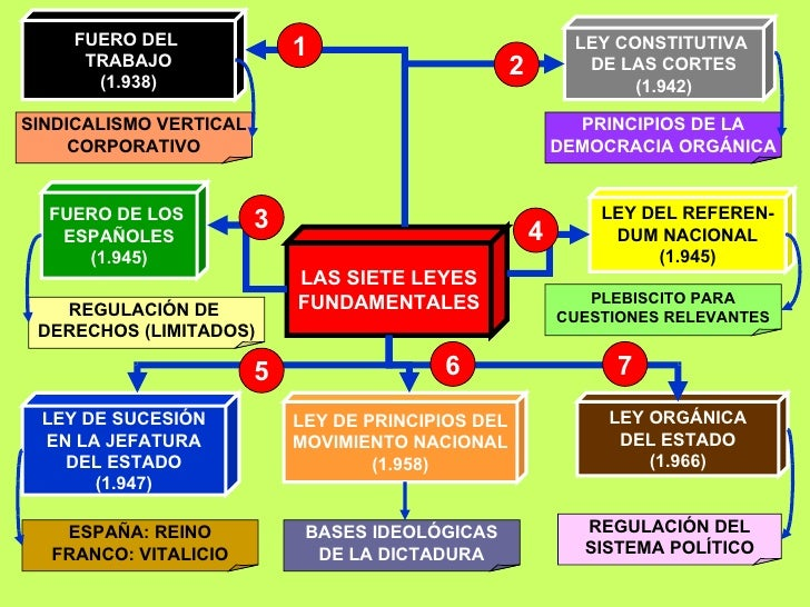 FUERO DEL  TRABAJO (1.938) LAS SIETE LEYES FUNDAMENTALES FUERO DE LOS  ESPAÑOLES (1.945) LEY DE SUCESIÓN EN LA JEFATURA DE...