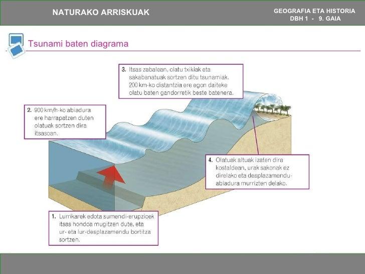 Tsunami baten diagrama