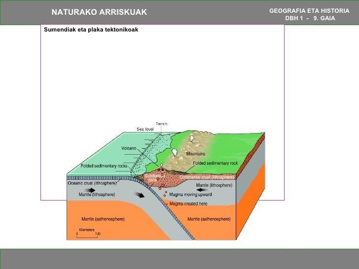 Sumendiak eta plaka tektonikoak