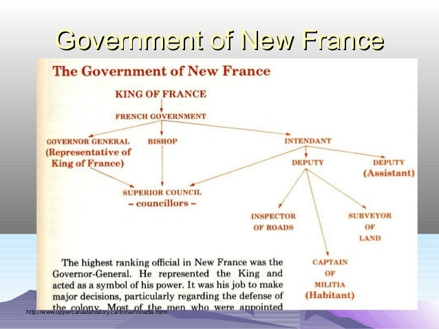 French diagram of government house wiring diagram symbols new france 1663 1763 rh slideshare net diagram of us government structure diagram of french government ccuart Images