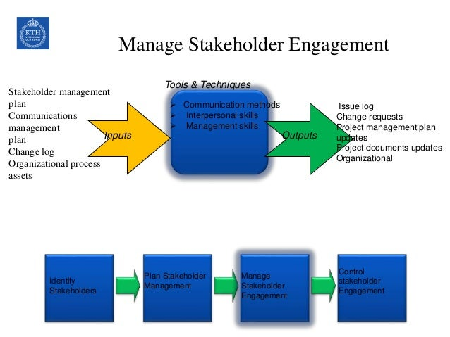 management and stakeholders Therefore, in order to effectively engage with a community of stakeholders, the organisation's management needs to be aware of the stakeholders.