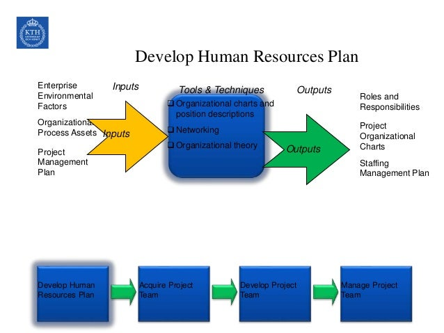 a conceptual study on hr in Conceptual schematic design study hr – organizational development and training hr - accomodation division or department employee name title or room name job.
