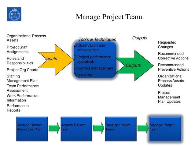 organizational project management What is a projectized organization structure and human resources to support the project management characteristics of a projectized organization structure.