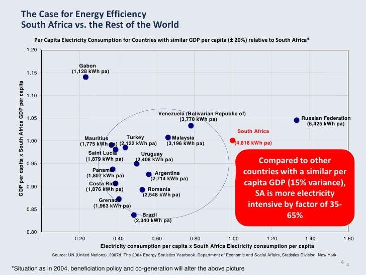 Russian Electricity Consumption Per Capita