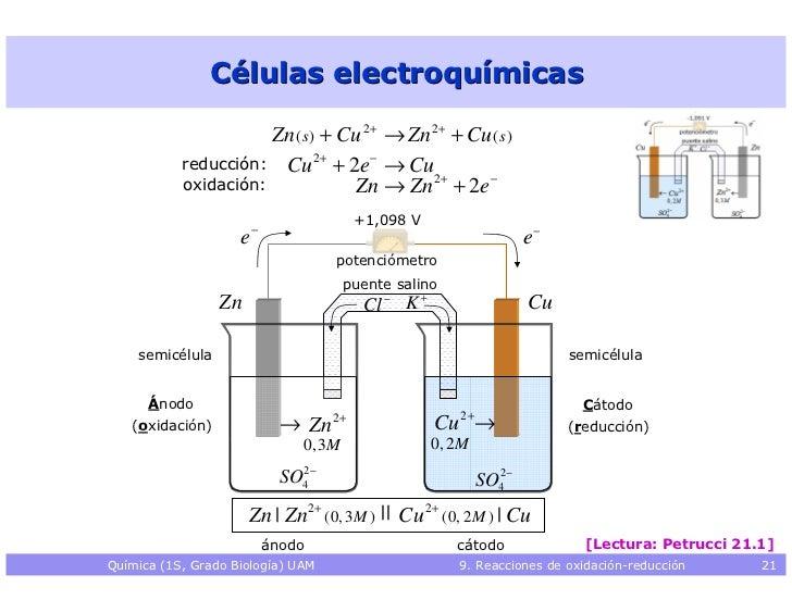 ����y��9�zn�y.�_Reaccionesdeoxidacion-reduccion(redox)