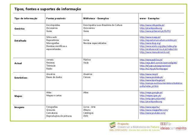 Tipos, fontes e suportes de informaçãoTipo de informação   Fontes possíveis          Biblioteca - Exemplos                ...