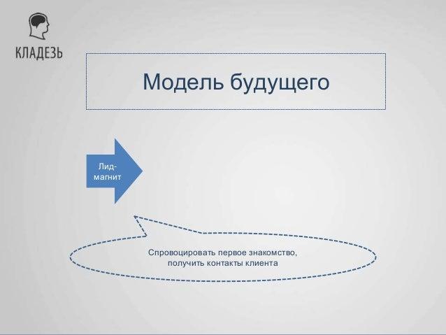 Модель будущего Лид- магнит Товар- ловушка