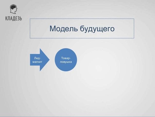 Модель будущего Лид- магнит Товар- ловушка Познакомить клиента с предложением, спровоцировать первую покупку