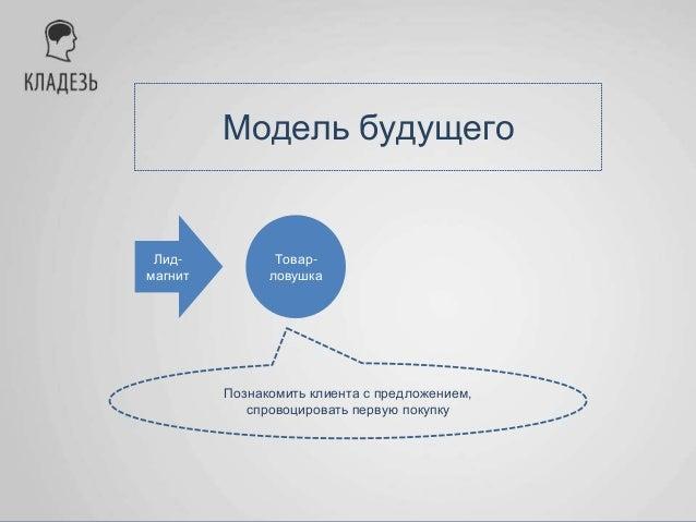 Модель будущего Лид- магнит Товар- ловушка Ключевой оффер