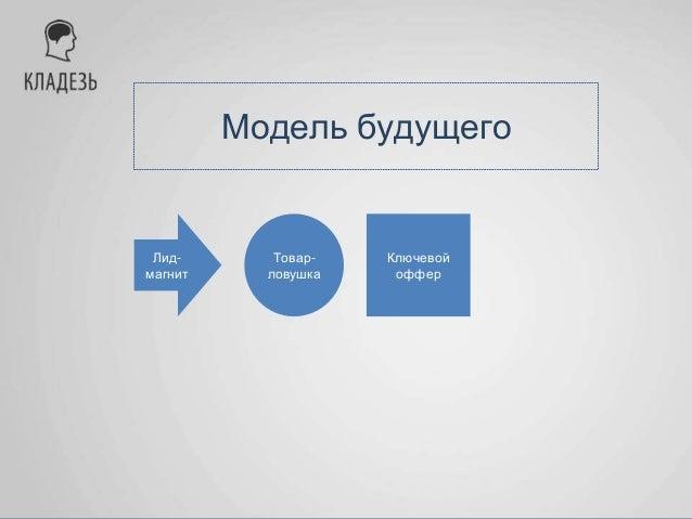 Модель будущего Лид- магнит Товар- ловушка Ключевой оффер Заработать основную прибыль