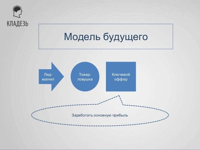 Модель будущего Лид- магнит Товар- ловушка Ключевой оффер Мульти- пликатор прибыли