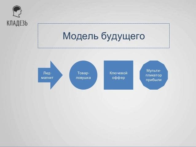 Модель будущего Лид- магнит Товар- ловушка Ключевой оффер Мульти- пликатор прибыли Удвоить прибыль с одного клиента