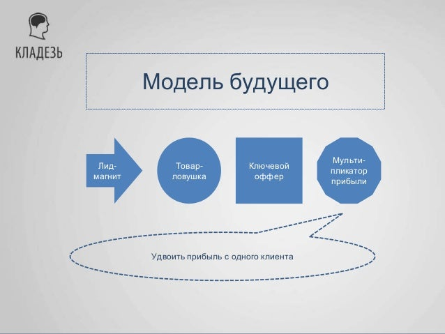Модель будущего Лид- магнит